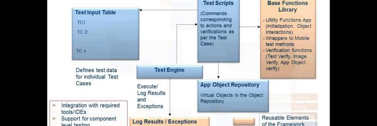 Mobile Application Testing in an Agile World