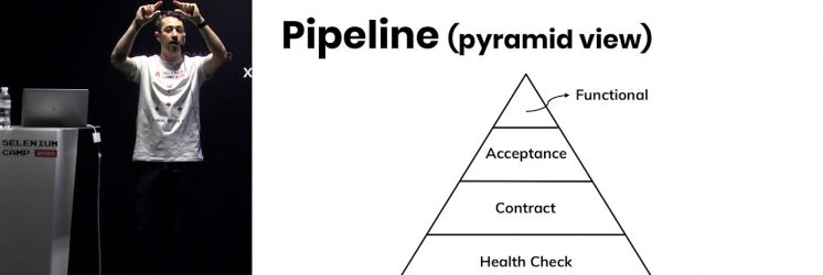 Testing API Following the Test Pyramid
