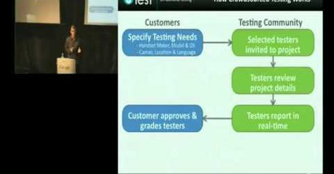 Testing Applications on Mobile Devices