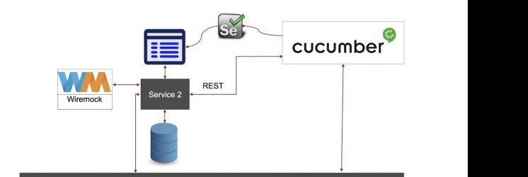 Using Cucumber in a Microservices Environment